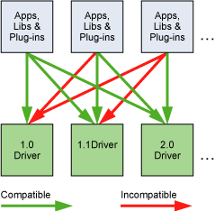 The Driver API Is Backward but Not Forward Compatible.