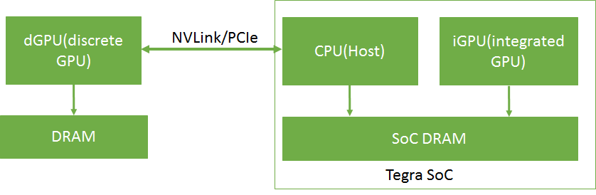 CUDA for Tegra :: CUDA Toolkit Documentation