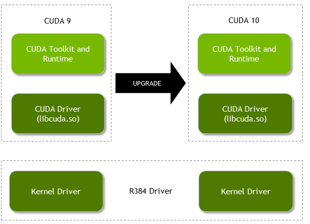 Best Practices Guide :: CUDA Toolkit Documentation