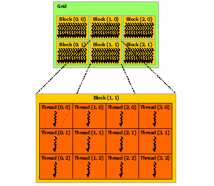 Massively parallel programming with GPUs — Computational