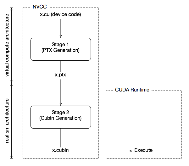 NVCC :: CUDA Toolkit Documentation