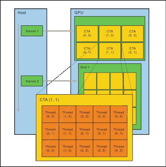 PTX ISA :: CUDA Toolkit Documentation