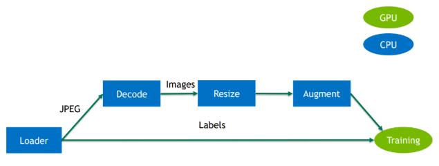 DALI Developer Guide :: Deep Learning SDK Documentation