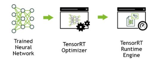 TensorRT Developer Guide :: Deep Learning SDK Documentation