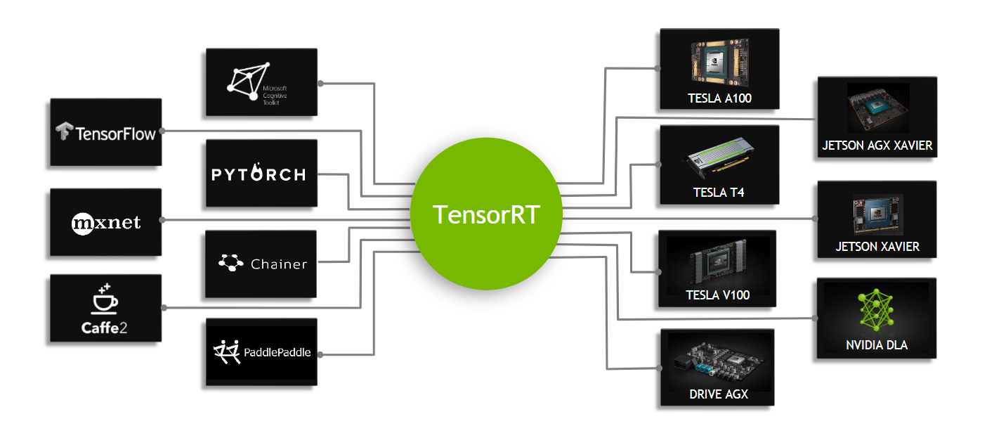 TensorRT Developer Guide :: Deep Learning SDK Documentation