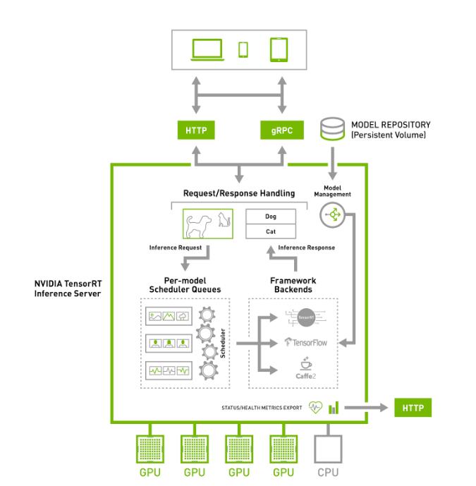 TensorRT Inference Server User Guide :: Deep Learning SDK