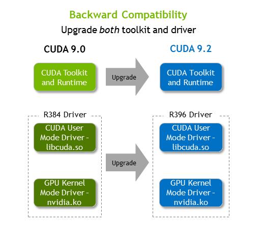 CUDA Compatibility