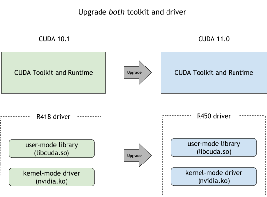 CUDA Compatibility :: GPU Deployment and Management Documentation