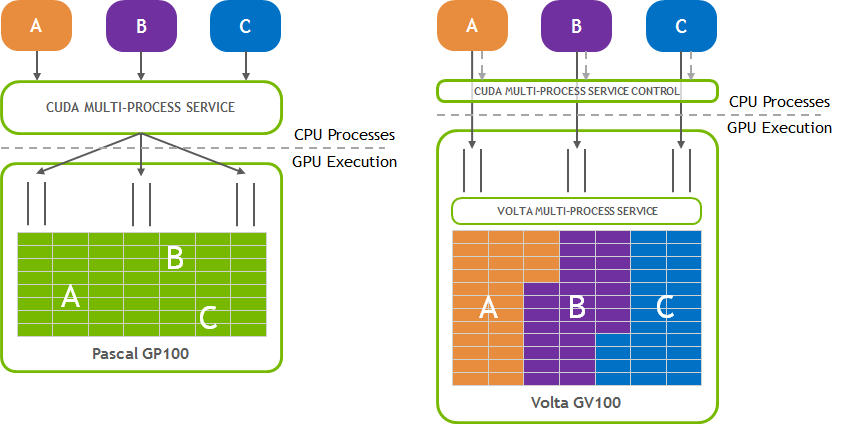 Multi-Process Service :: GPU Deployment and Management