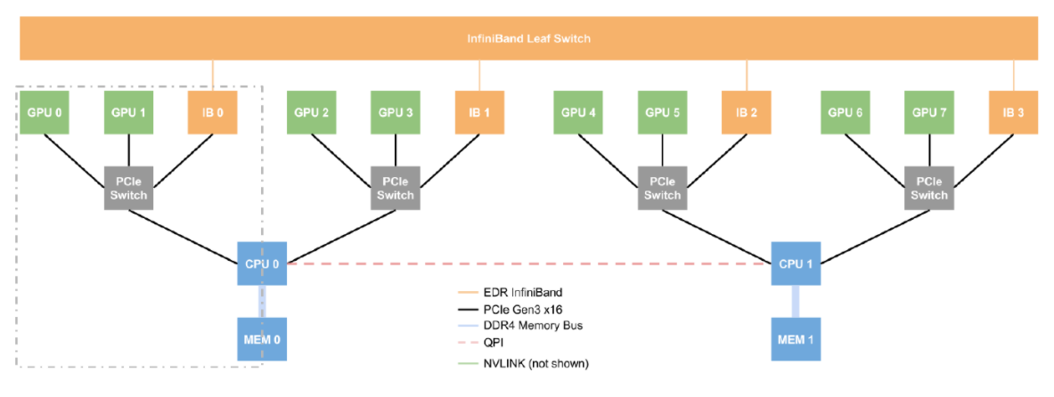 Experiments in High Performance Networking with UCX and DGX