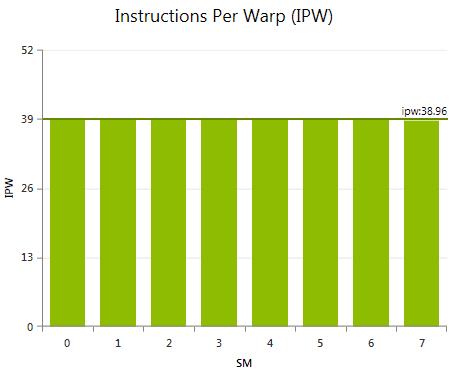 Instruction Statistics