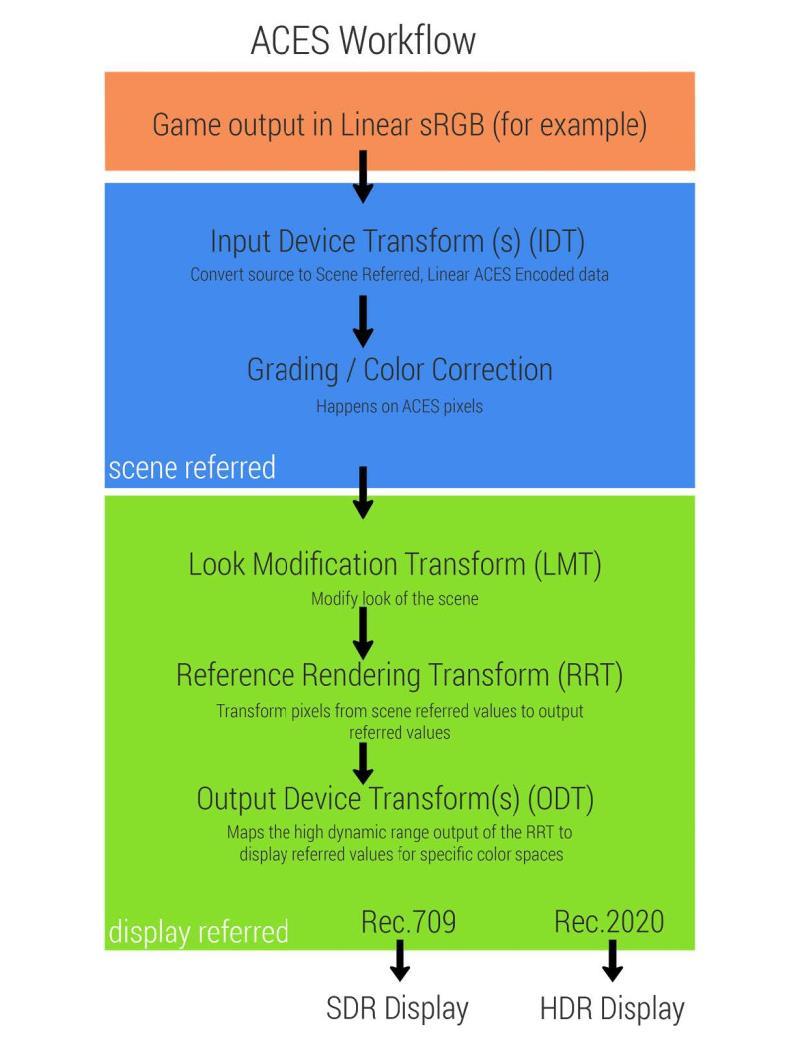 HDR Developer Guide for NVIDIA SHIELD