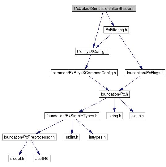 NVIDIA(R) PhysX(R) SDK 3 4 API Reference