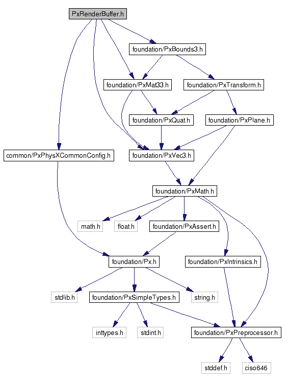 NVIDIA(R) PhysX(R) SDK 3 4 API Reference: PxRenderBuffer h