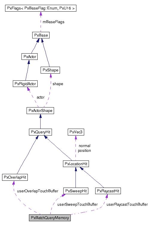NVIDIA(R) PhysX(R) SDK 3 4 API Reference: PxBatchQueryMemory