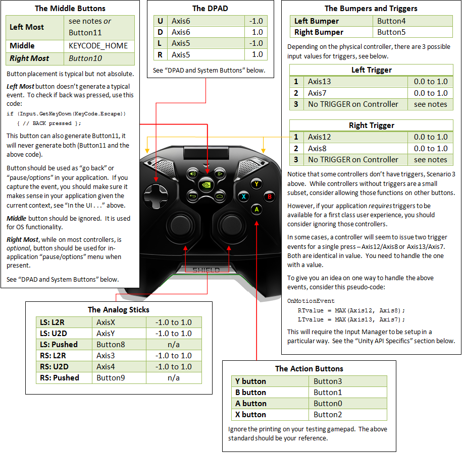 The Controller Specification