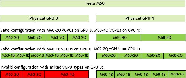 https://docs.nvidia.com/grid/10.0/grid-vgpu-user-guide/graphics/sample-vgpu-configurations-grid-2gpus-on-card.png