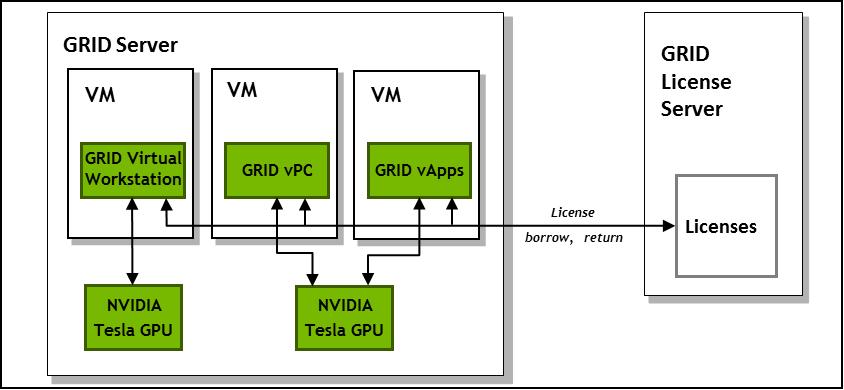 grid licensing user guide grid software documentation rh docs nvidia com NVIDIA Tesla K40 NVIDIA Tesla Logo