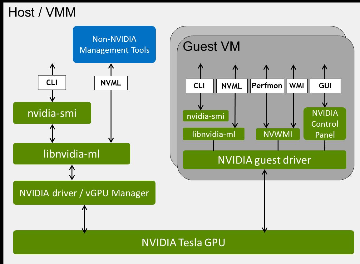 Management SDK User Guide :: NVIDIA Virtual GPU Software