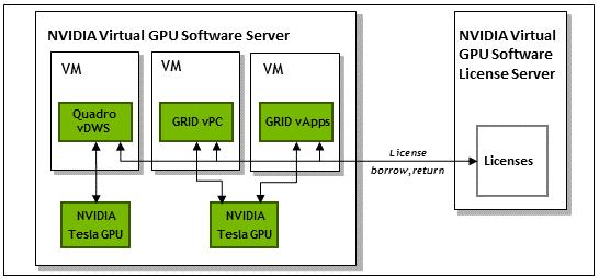 client licensing user guide nvidia virtual gpu software documentation rh docs nvidia com NVIDIA Tesla C1060 NVIDIA Tesla K80