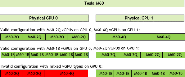 http://docs.nvidia.com/grid/5.0/grid-vgpu-user-guide/graphics/sample-vgpu-configurations-grid-2gpus-on-card.png