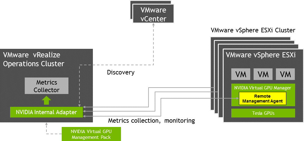 Management Pack for VMware vRealize Operations User Guide :: NVIDIA