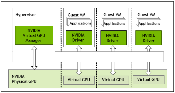 Virtual GPU Software User Guide :: NVIDIA Virtual GPU