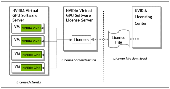 License Server User Guide :: NVIDIA Virtual GPU Software License