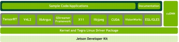 NVIDIA Tegra Linux Driver Package Development Guide
