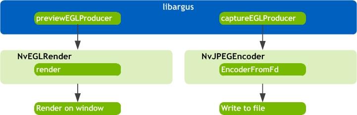 L4T Multimedia API Reference: Camera JPEG Capture Sample