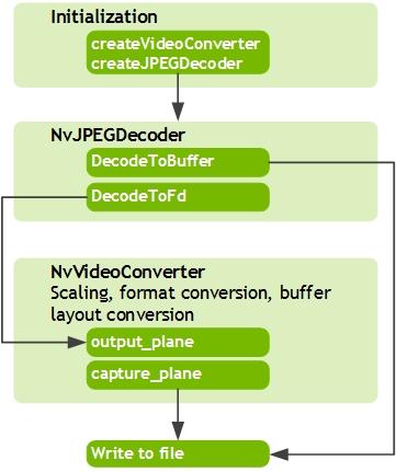 L4T Multimedia API Reference: Image Decoder Sample