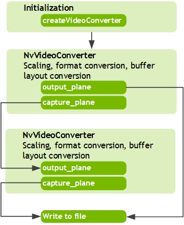 L4T Multimedia API Reference: Video Scaling and Color Format