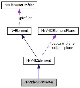 L4T Multimedia API Reference: NvVideoConverter Class Reference