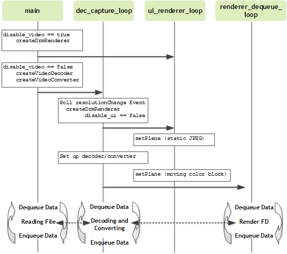 L4T Multimedia API Reference: 08_video_dec_drm