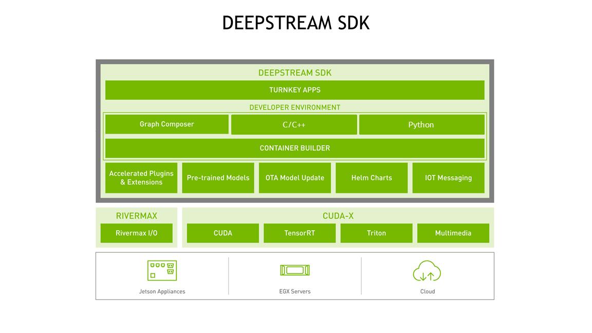 DeepStream Overview