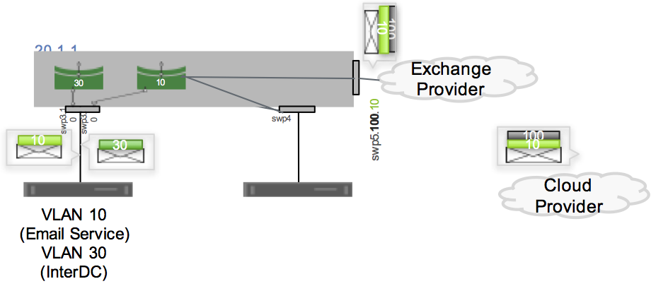 Hybrid Cloud Connectivity with QinQ and VXLANs   Cumulus