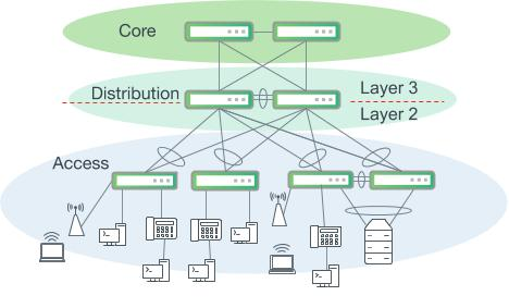 Three-tiered hierarchical model