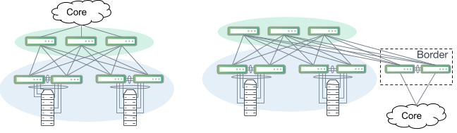Clos or leaf/spine-style network segments. Large server rooms with two or more full racks should deploy a leaf/spine network design.