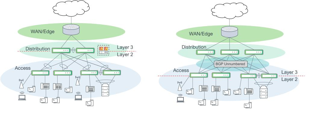 Campus networks with a distribution layer. Left: A classic campus network with layer 2 bonds interconnecting the access and distribution layer. Routing for access VLANs occurs at the distribution layer. Right: An alternative design using layer 3 ECMP uplinks from the access layer and BGP Unnumbered. Routing for access VLANs occurs at the access layer switches.