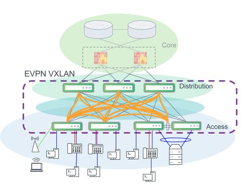 An example modern campus design. EVPN VXLAN provides VLAN extension and layer 2 connectivity across the campus. Distribution and access layer switches are both VTEPs and perform VXLAN encapsulation for the network.