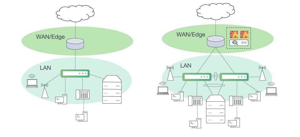 Small campus networks with consolidated network layers. Left: A small campus site with a single LAN switch. Right: One collapsed layer with one MLAG switch pair and security services in the WAN edge.