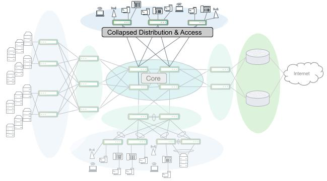 A large campus network with collapsed distribution and access segments that route directly into the layer 3 core