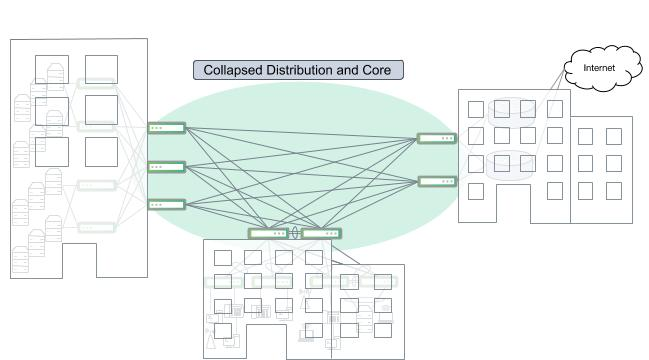 A cluster of buildings with interconnected distribution switches and no dedicated core layer