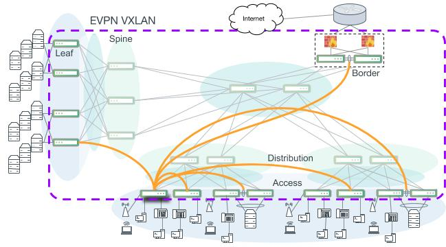 A more scalable and robust EVPN VXLAN campus network. Not all VXLAN connections are indicated. Access switches serve as VTEPs leaving the distribution and core layers to perform only IP routing. BGP Unnumbered is used to build the core, distribution and access layers and also carries the EVPN address family to enable VXLAN across the entire campus.