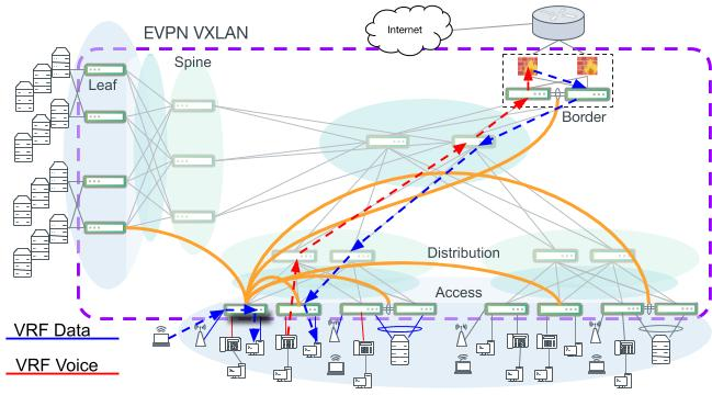 Intra-VRF and inter-VRF routing paths. Not all VXLAN tunnel connections are indicated.