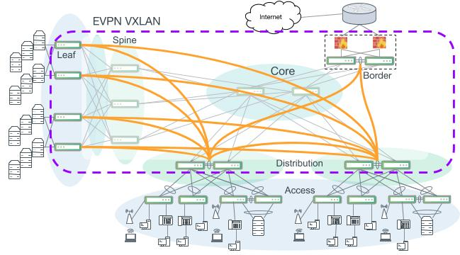 An EVPN VXLAN-enabled campus with VTEPs at the distribution layer. Access switches use layer 2 bonds to an MLAG pair of distribution switches. Access VLANs can be extended through the core to other distribution access blocks or to an EVPN VXLAN-enabled data center.