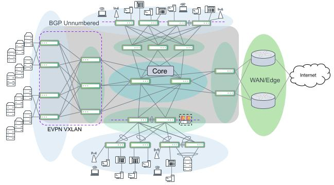Multiple campus segments interconnected with a dedicated core. A network segment only needs to connect to the core instead of every other segment.