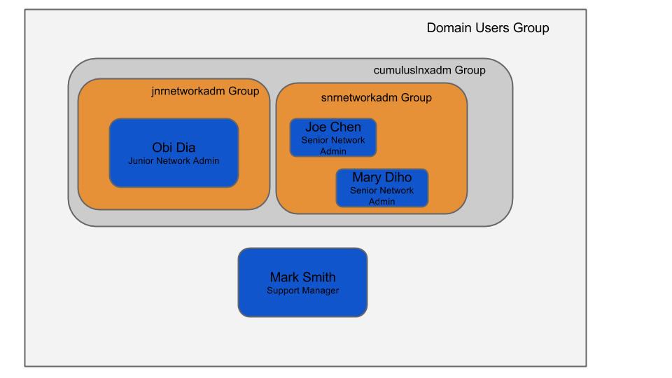 group layout of users