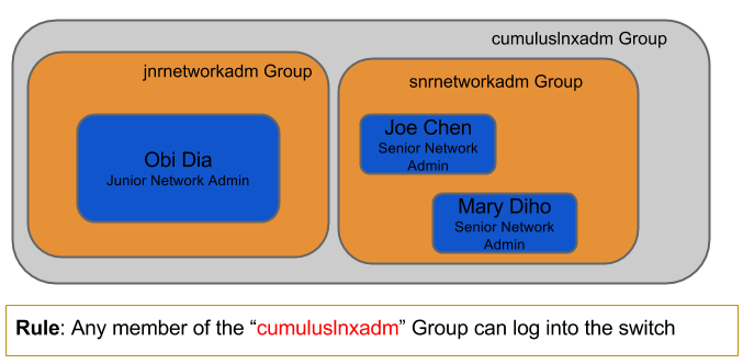 nested group diagram