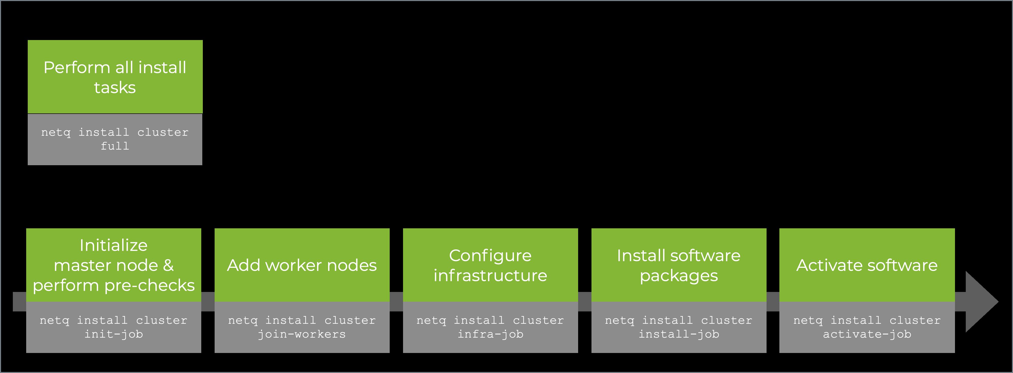 On-premises server cluster